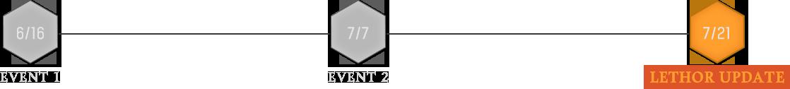 EVENT1 EVENT2 LETHOR UPDATE
