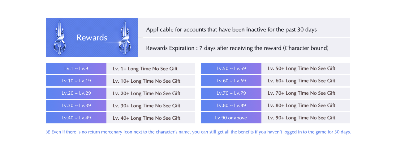 Rewards Applicable for accounts that have been inactive for the past 30 days Rewards Expiration : 7 days after receiving the reward (Character bound)